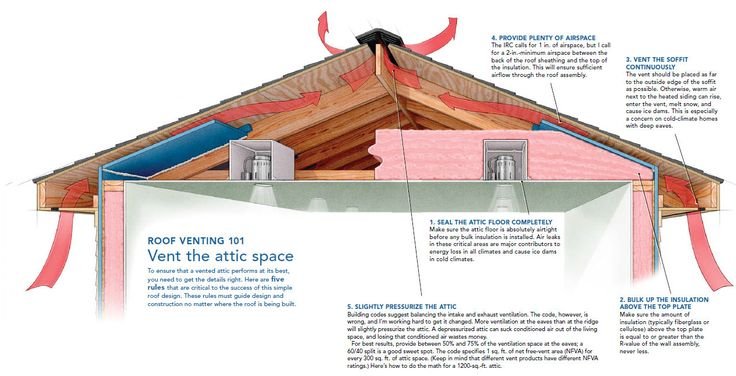 A Crash Course In Roof Venting Roof Insulation Roof Vents Roof