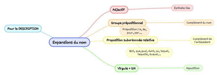 Mon cours de français - Les expansions du nom (ma carte ...