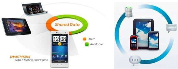 New shared data plans will probably change the way we look at cell phones. Not only does it suggest that we are migrating from a talk oriented plan to data oriented one, but it also hints at future device we may use, they may need only data connection and no actual talk and text plans.