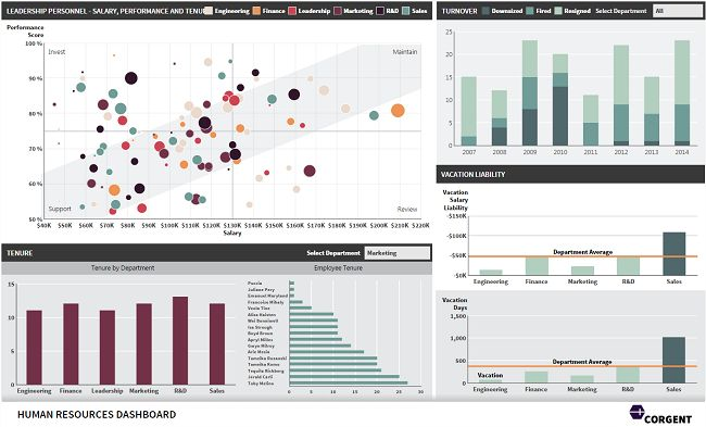 26 best Work - HR Dashboard/Metrics images on Pinterest Human - human resources metrics examples