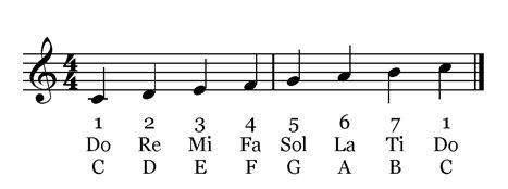 C-Major-Scale-1.jpg (467×174)