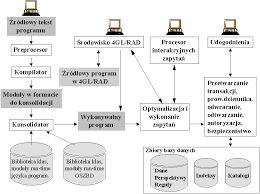 Znalezione obrazy dla zapytania budowa systemu operacyjnego