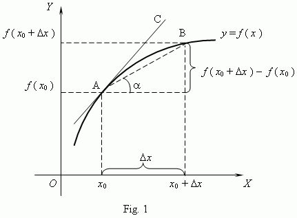 What is the difference between derivative and differential? - Quora