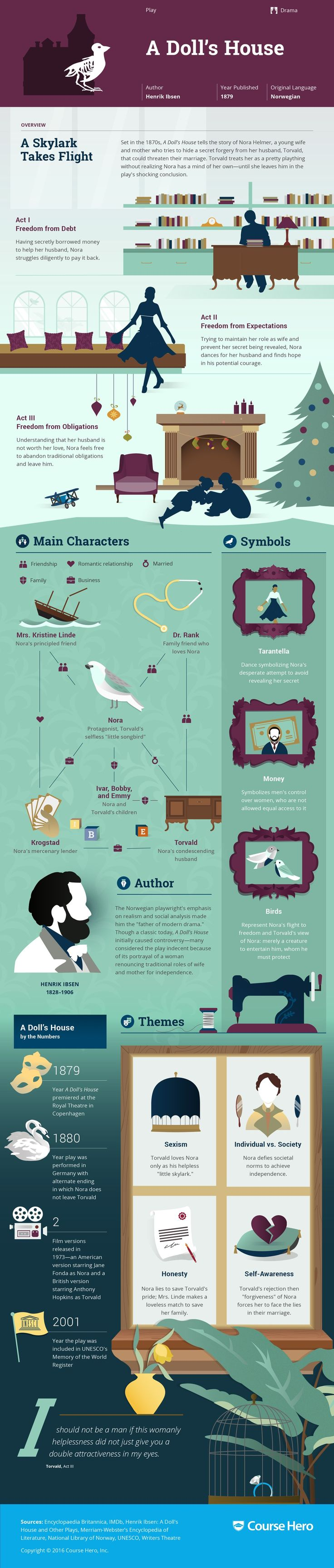 A Doll's House Infographic   Course Hero
