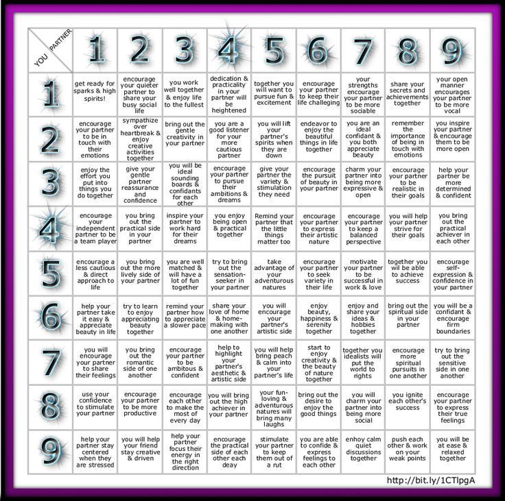 Numerology Based On BirthDay Birth Date Compatibility Chart