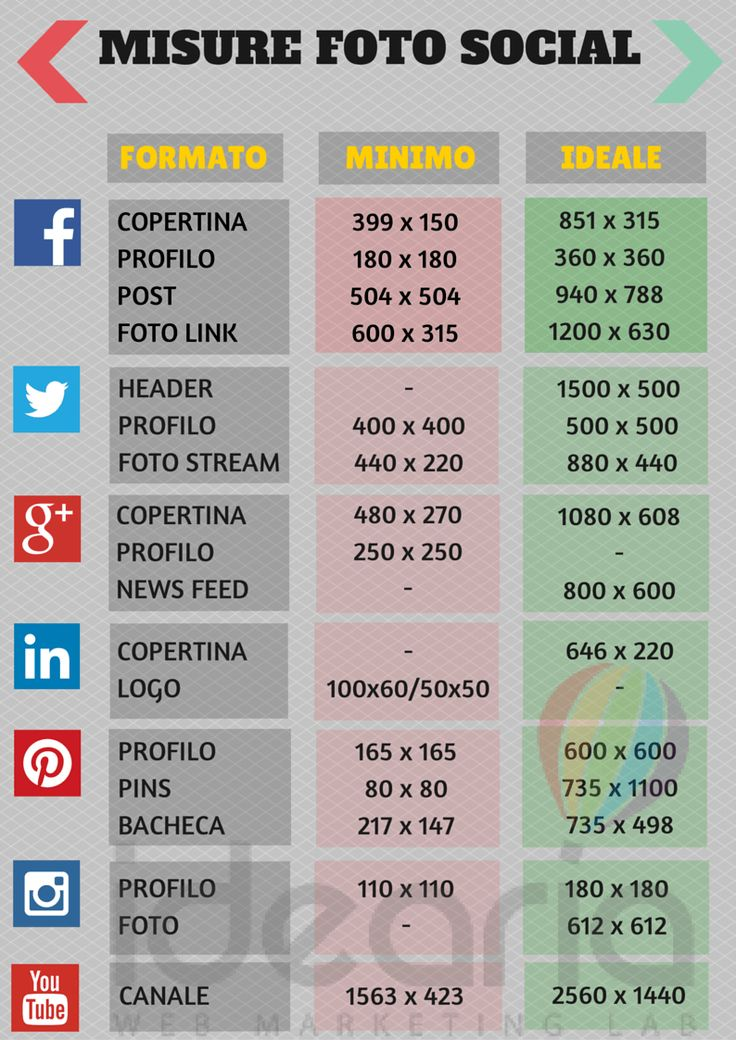 Misure Foto Social Facebook, Twitter, G+