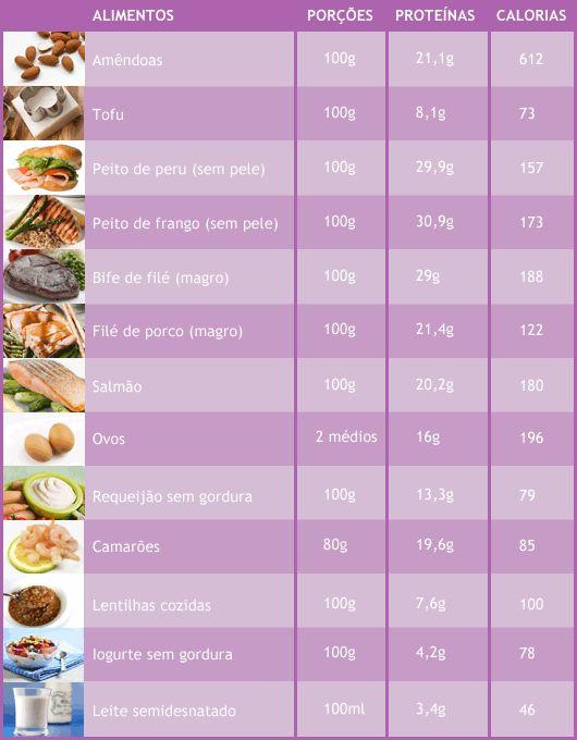Não sabe quantas gramas de proteínas comer a dia? #dieta #proteina #emagrecer #hipertrofia #definir #fitness