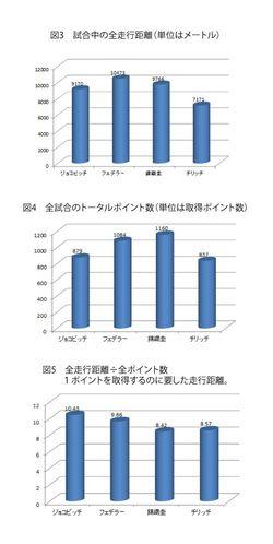 データで見る錦織圭の強さ 日本人初のグランドスラム準優勝 WEDGE Infinity(ウェッジ)