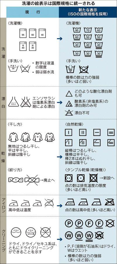洗濯表示、12月に「衣替え」 国際規格に統一 |エンタメ!|NIKKEI STYLE