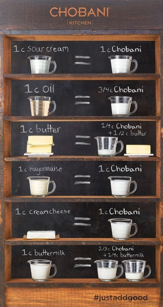 Guide to using Greek yogurt as a substitute for butter, oil, sour cream, mayo, cream cheese & buttermilk.