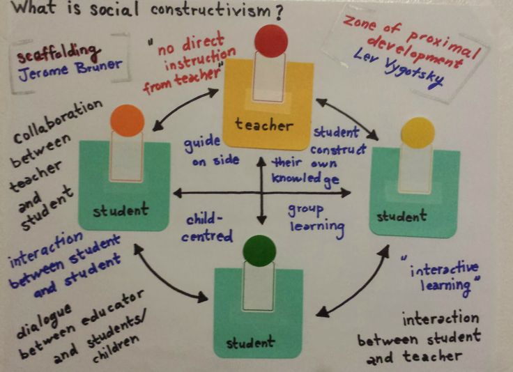constructivism learning theory Constructivist learning theories constructivism is a belief that as learners we  construct knowledge for ourselves that is, we make sense of new information.