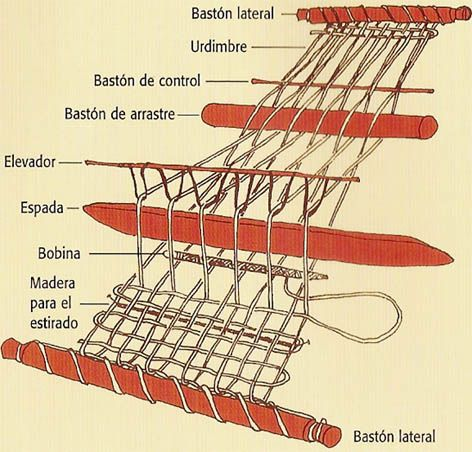 partes del telar de cintura