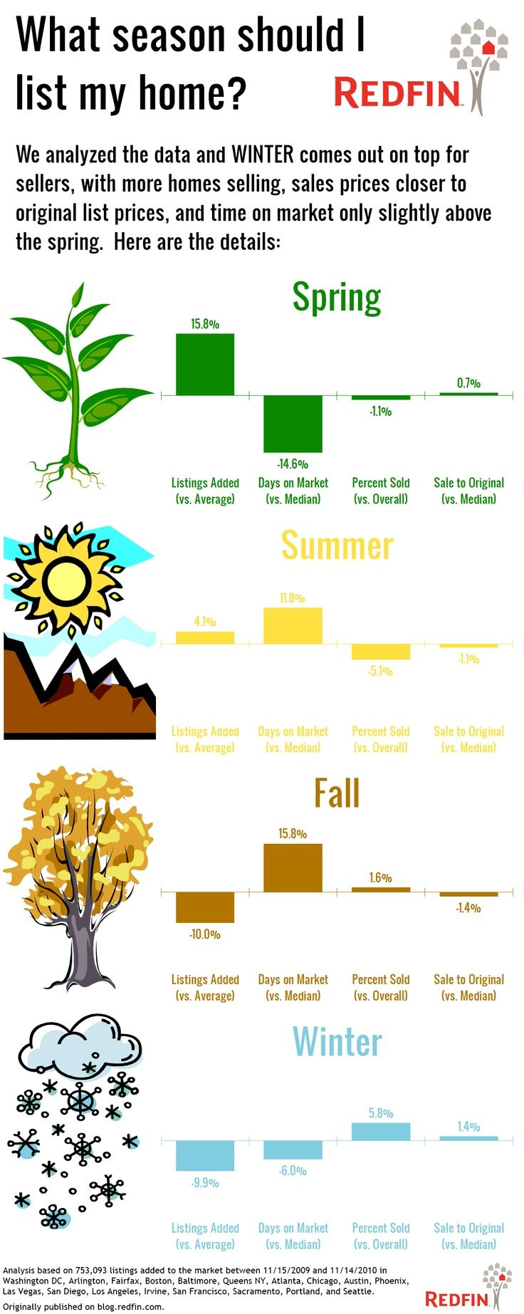 The best time of year to sell your home. A Real Estate Infographic - When to sell your home.