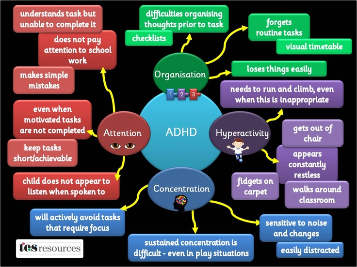 A poster, showing some of the difficulties pupils with ADHD may face. The list of difficulties is not exhaustive but is a flavour of some of the issues. Based on our popular mind map presentation.