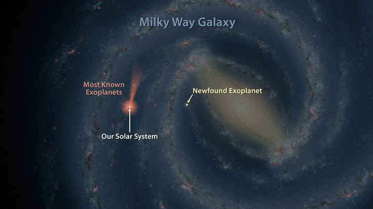 NASA's Spitzer Space Telescope co-discovered an exoplanet more than 13,000 light-years from Earth, far from where most known exoplanets are.
