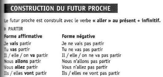 Времена французских глаголов. Французский язык.