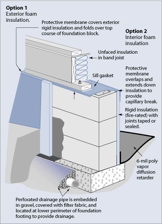 Diagram of two options for insulating a crawl space. Option 1 is exterior foam insulation. A protective membrane covers exterior rigid insulation and folds over top course of foundation block. Option 2 is interior foam insulation. Labeled parts include a sill gasket, unfaced insulation in a band joist, and a 6-mil poly vapor diffusion retarder. A protective membrane overlaps and extends down insulation to provide capillary break. Rigid insulation (fire-rated) has joints taped or sealed. A…