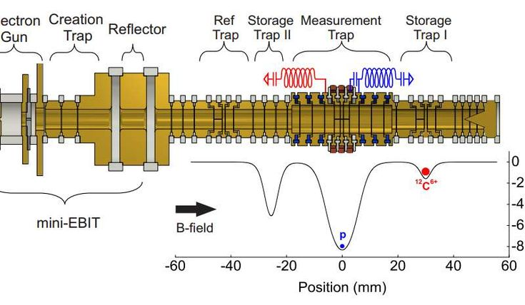 A team of researchers has calculated the mass of a proton to be approximately 30 billionths of a percent less than previously thought. The researchers fired an electron beam at an atom held in a chilled vacuum chamber, releasing a proton. The released proton was then isolated in a Penning trap where its velocity could be accurately measured. By analyzing the proton's velocity the team was able to calculate its mass as 1.007 276 466 583(15)(29) AMU.