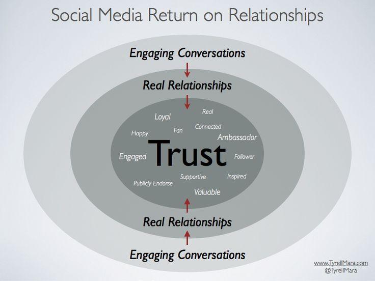 Value of Relationships http://www.personalvaluesbeliefs.com/