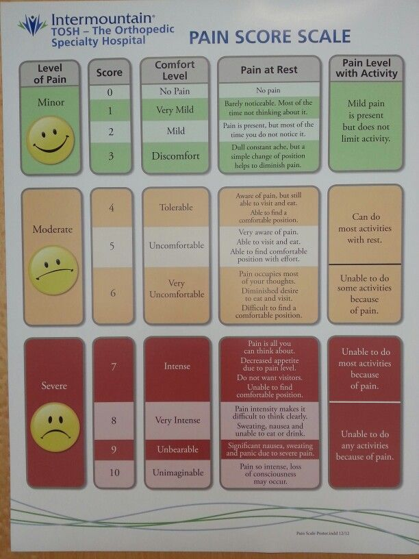 """Most functional pain scale I've seen yet. Keep a journal. I learned the hard way. I kept going in and saying """"I hurt from head to toe."""" & got the same  results."""