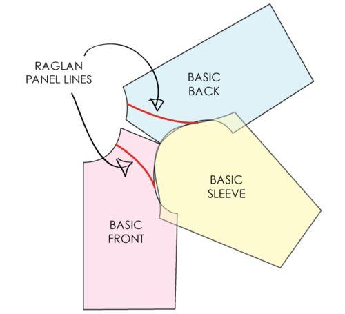 Raglan Details at Proenza Schouler - The Cutting Class. Raglan sleeve from basic sleeve.