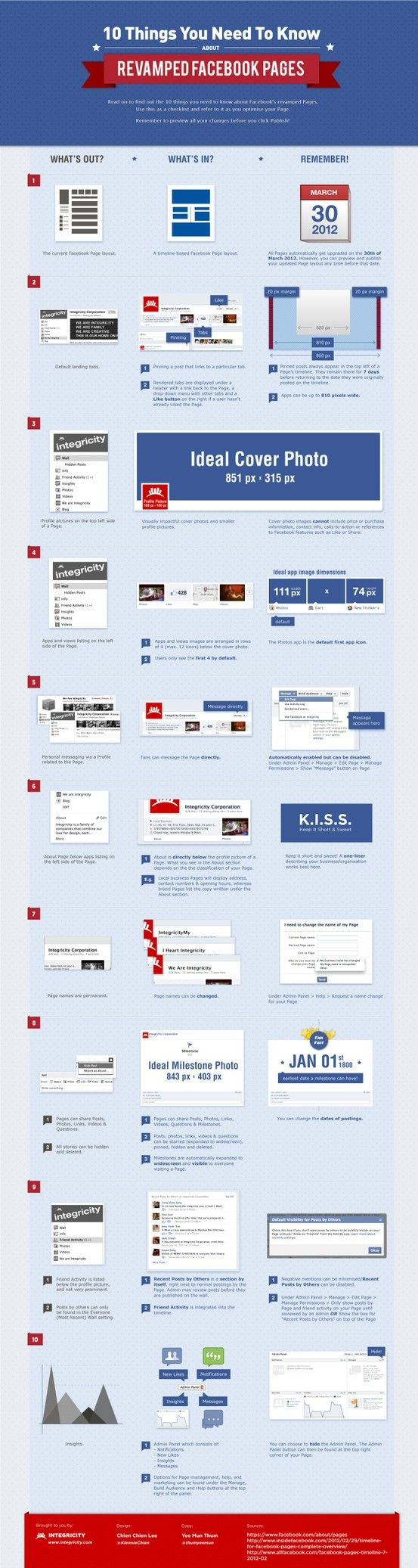 10 things you need to know about new Facebook Timeline for brands. - Buy Youtube Views