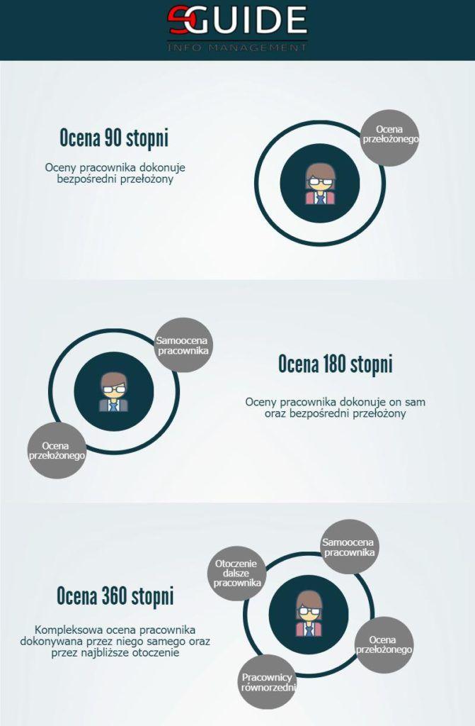 metody oceny pracownika - 90, 180 i 360 stopni