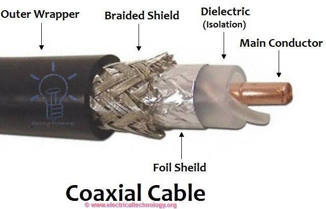 Introduction to Coaxial Cables Coaxial cables conducts electrical signal using an inner conductor mostly copper or copper plated wire surrounded by an insulating wire and enclosed by a shield mostly one to four layers of woven braided aluminum or copper wire, and aluminum foil. Common applications of coaxial cables include video and CATV distribution, RF and microwave transmission and computer instrumentation and connectors.