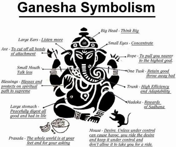 Ganesha symbolism My always go to man..............