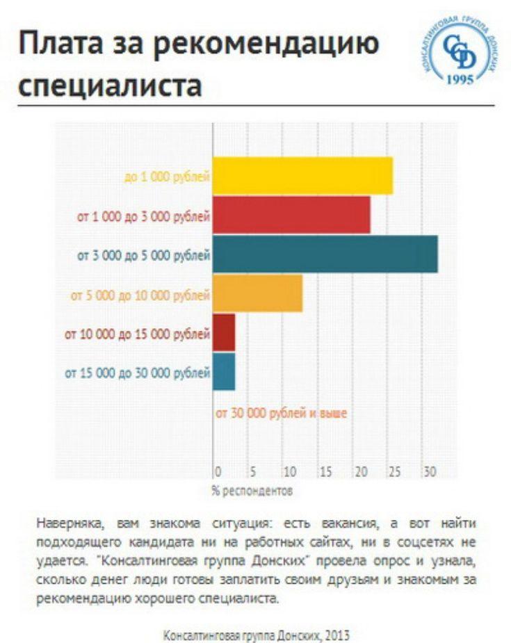 Рекомендательный рекрутинг в регионах. Опрос by donskih via slideshare