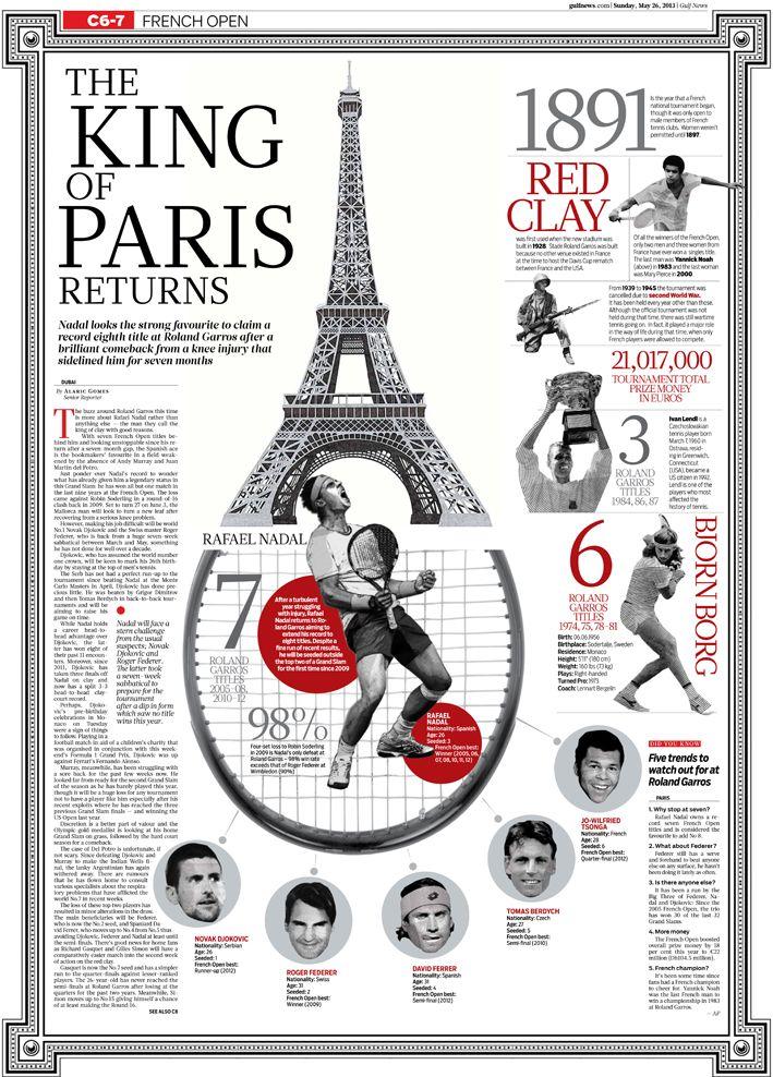 Rafael Nadal: the king of Roland Garros returns #infografia