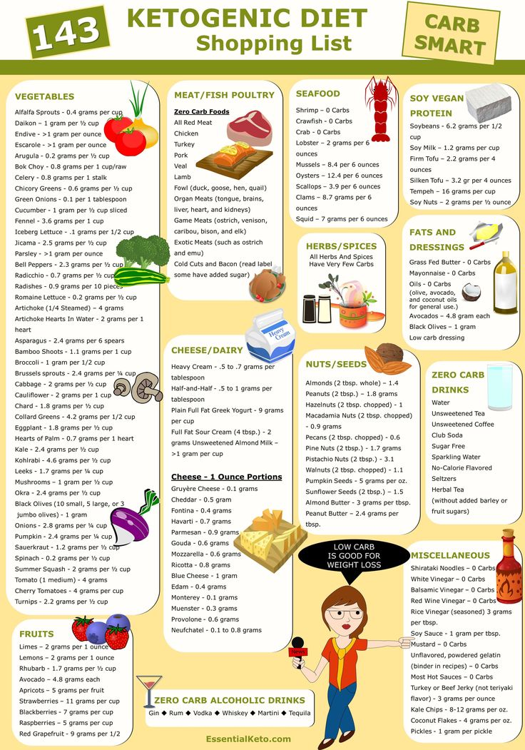 Stupendous image pertaining to keto diet food list printable