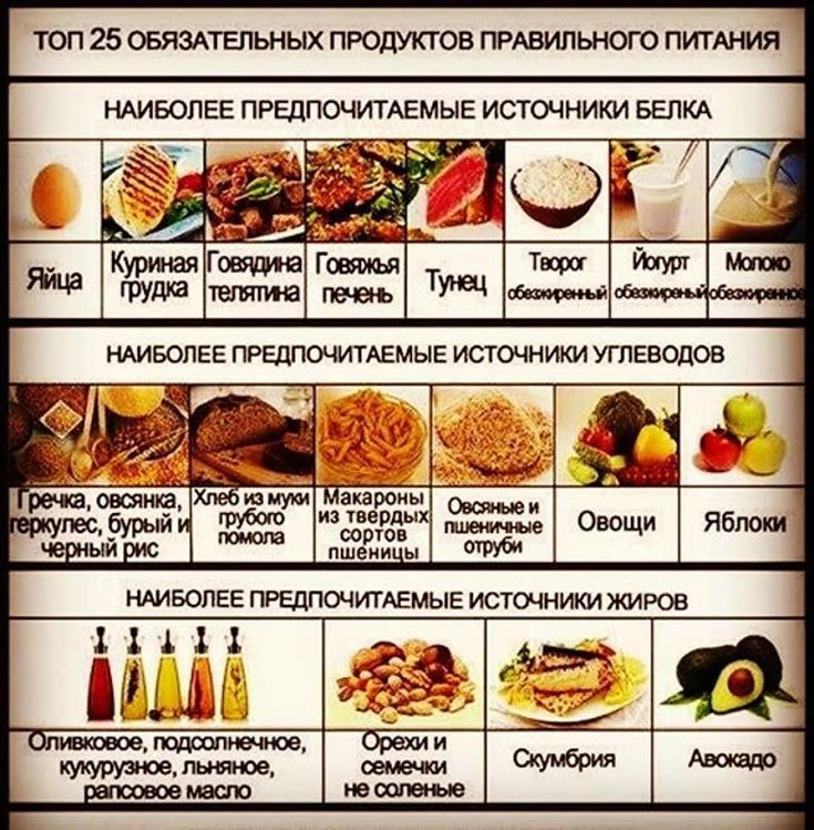 Таблица углеводов чтобы похудеть