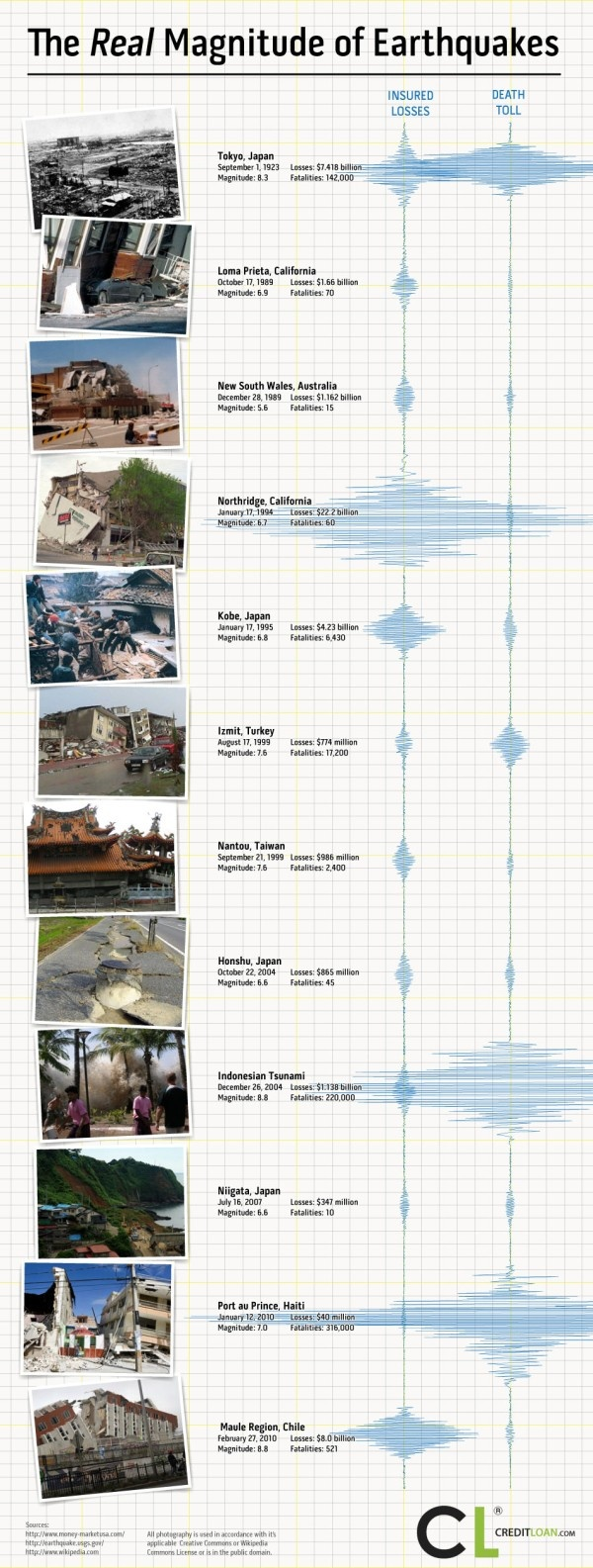 The True Cost of Earthquakes, Interesting...