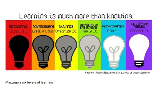 Krachtig leren; Vijf dimensies van Marzano — Onderwijs Maak Je Samen