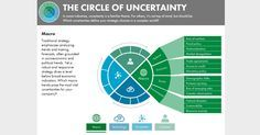 Strategy for uncertainty - Bain & Company Insights: The circle of uncertainty