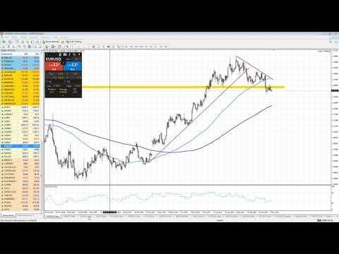 Najbardziej plynne pary walutowe forex