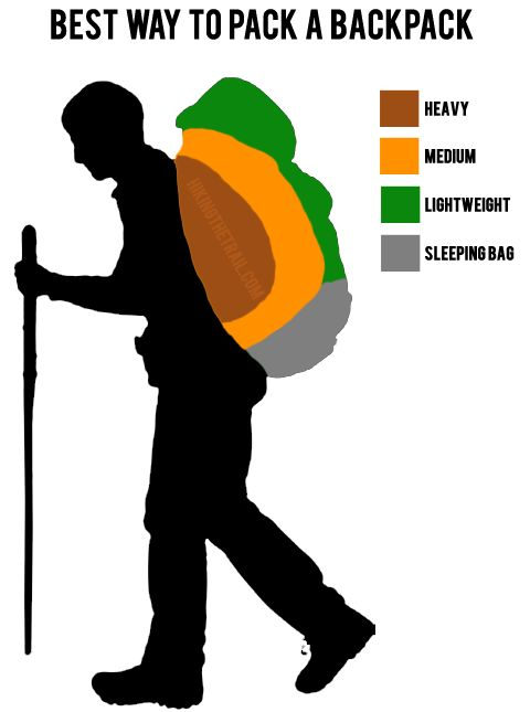 In part one we discussed how to measure yourself or a friend to help choosing a properly sized pack. The next step in making sure the pack fits is to fill the pack with weight and adjust the straps. Packing the backpack! When packing a backpack especially for long hikes you will want to make …