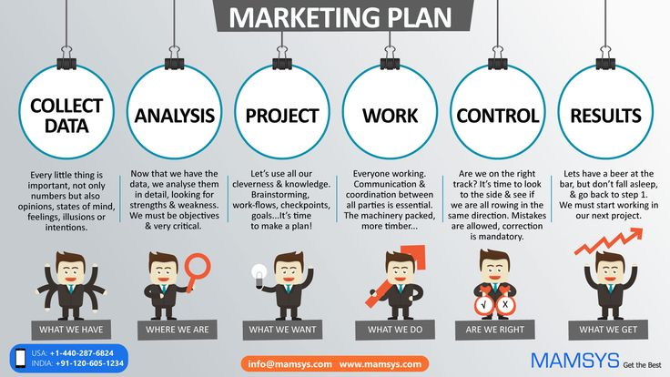 You just started your business, you want to advertise your business to get more exposure. But you don't have more budget. If you have a lot of money for your advertising or not if you need to get better result you should have your own well marketing plan. In business downturn clients, customers, and consumers have less money to spend. In the time to stay in the competition, you should have a marketing plan to survive.  #marketingplan #business #infographic