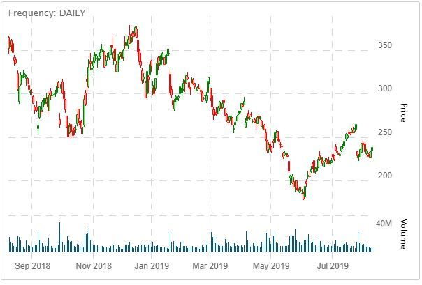 Tesla Inc Nasdaq Tsla Is An Automotive And Energy Company Specializing In The Manufacture Of Electric Vehicles Based In Palo Tesla Tesla Inc Tesla Shares