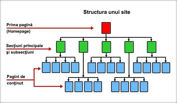 Înainte de orice alte explicaţii avansate trebuie să înţelegem ce este de fapt un Site Web. Site-ul web, sau site-ul pentru internet, este un ansamblu de fişiere interconectate într-un mod special pentru a deveni o entitate distinctă în reţeaua de site-uri numită internet. Dacă la ...