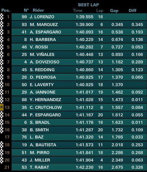 #Final | #MotoGP | #FP2 1º Lorenzo (1:39.555) 2º Márquez 3º A.Espargaró 4º Barberá 5º Rossi 6º Viñales 7º Dovizioso 8º Redding 9º Pedrosa 10º Laverty  #MotociclismoPro #MotoGPBuzz #SpanishGP