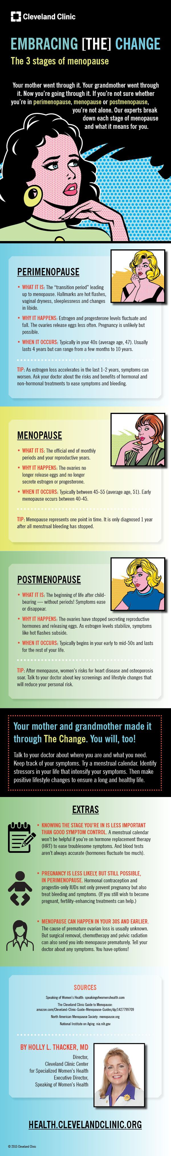 Embracing the change: the three stages of menopause. (via @Cleveland Clinic)