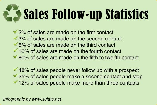 Importance Of Follow-up. See The Sales Follow-up Statistics