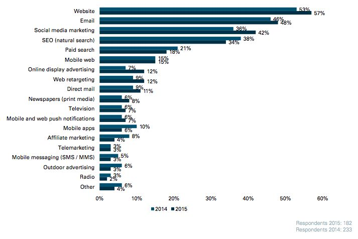 An awesome study was just carried out by the folks at Econsultancy and Oracle Marketing Cloud. It looked into which marketing channels are prioritized most by marketers. Read more at http://www.business2community.com/email-marketing/email-once-again-voted-a-top-marketing-channel-01348775#OG25wgY5voFks2dF.99