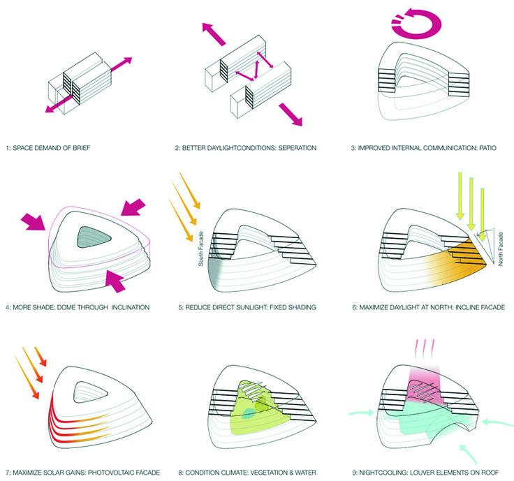 Best Architectural Diagrams Images On Pinterest