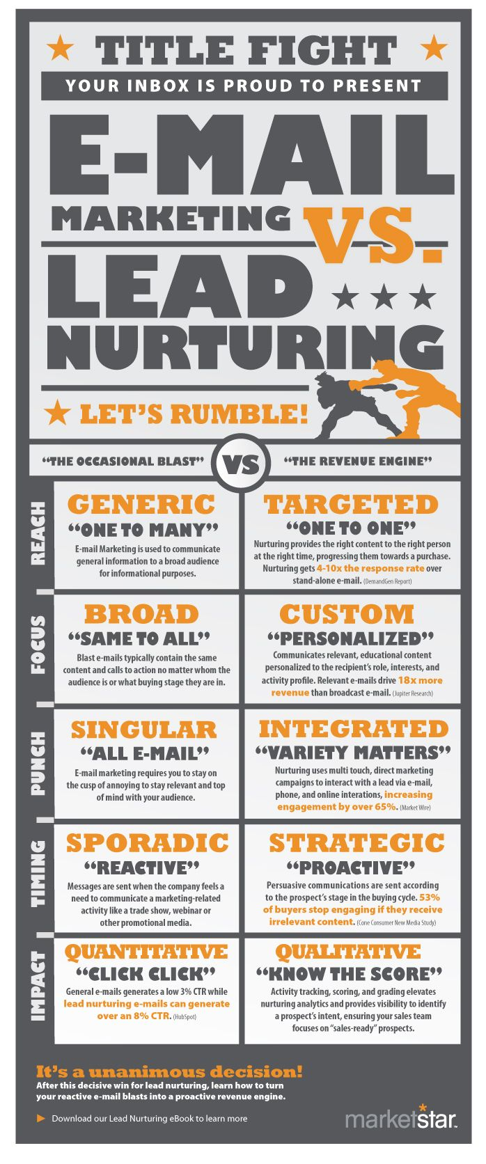 Inforgraphic outlining the difference a lead nurturing strategy makes over traditional email marketing