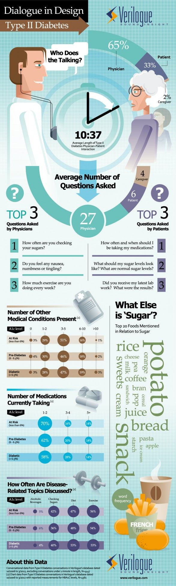 Type II Diabetes: Dialogue in Design (infographics)