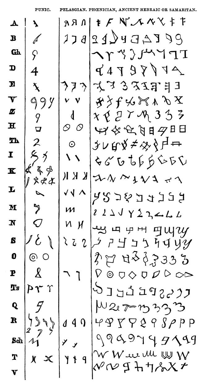 266 best ancient scripts images on pinterest signs languages and ancient alphabets buycottarizona Choice Image