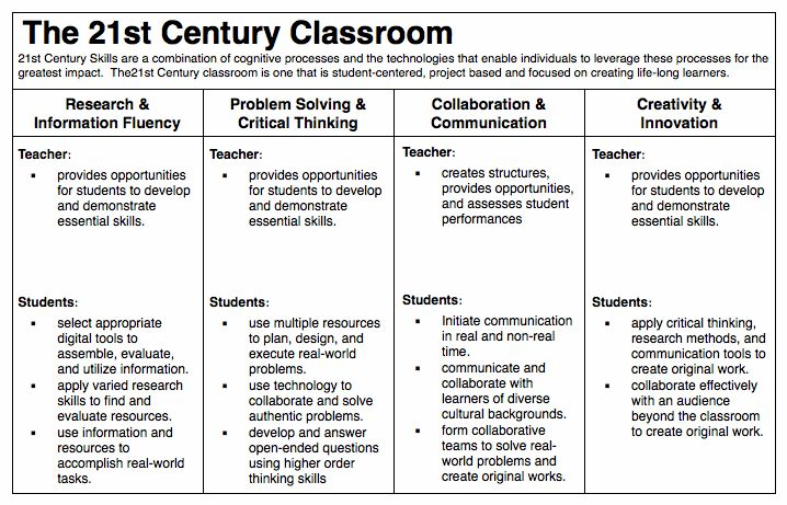 21st century learning 4cs | 21st Century Skills